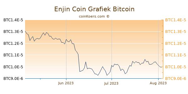 Enjin Coin Grafiek 3 Maanden