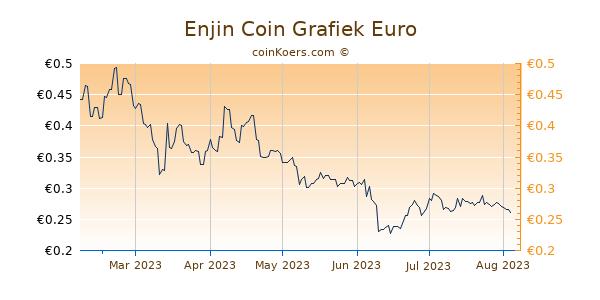 Enjin Coin Grafiek 6 Maanden
