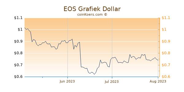 EOS Chart 3 Monate