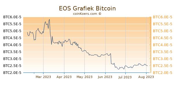EOS Grafiek 6 Maanden