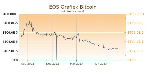 EOS Grafiek 1 Jaar