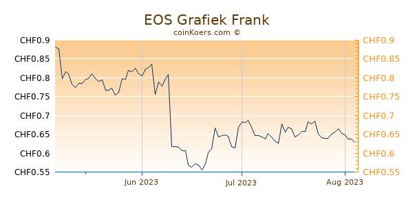 EOS Grafiek 3 Maanden