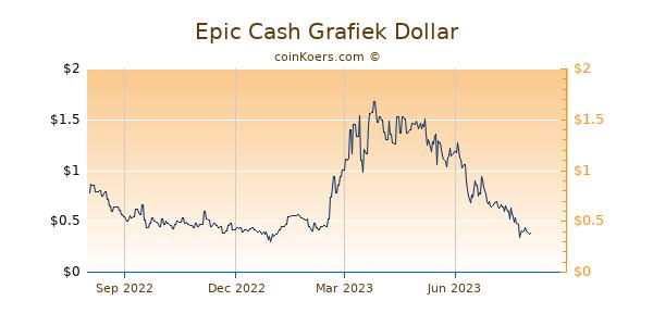 Epic Cash Grafiek 1 Jaar
