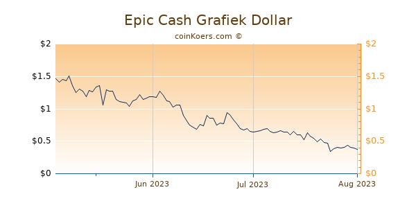 Epic Cash Chart 3 Monate