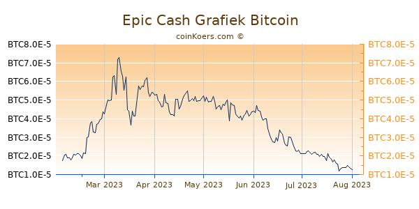 Epic Cash Grafiek 6 Maanden