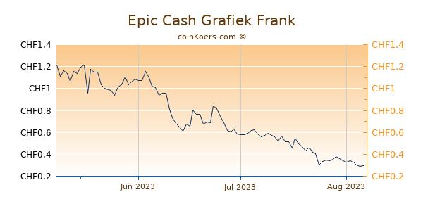 Epic Cash Grafiek 3 Maanden