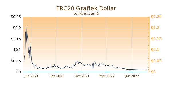 ERC20 Grafiek 1 Jaar