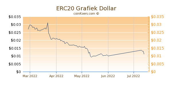 ERC20 Chart 3 Monate