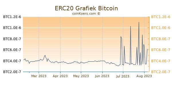 ERC20 Grafiek 6 Maanden