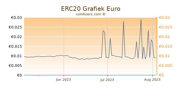 ERC20 Grafiek 3 Maanden
