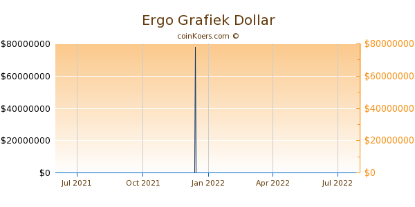 Ergo Grafiek 1 Jaar