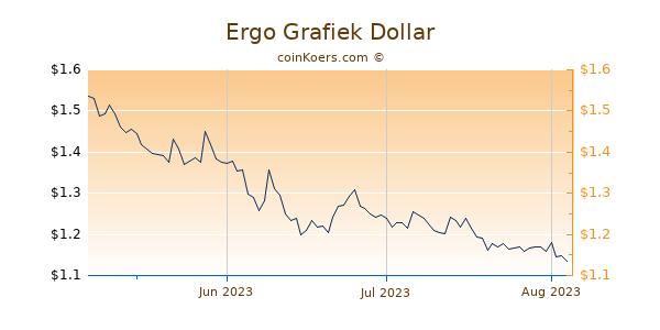 Ergo Chart 3 Monate