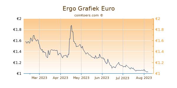 Ergo Grafiek 6 Maanden