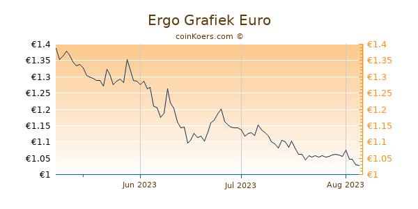 Ergo Grafiek 3 Maanden