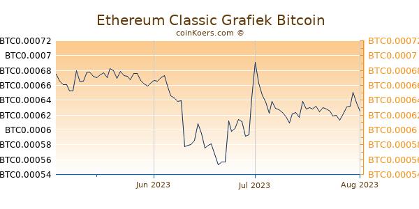 Ethereum Classic Grafiek 3 Maanden