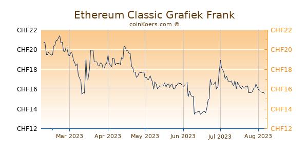 Ethereum Classic Grafiek 6 Maanden