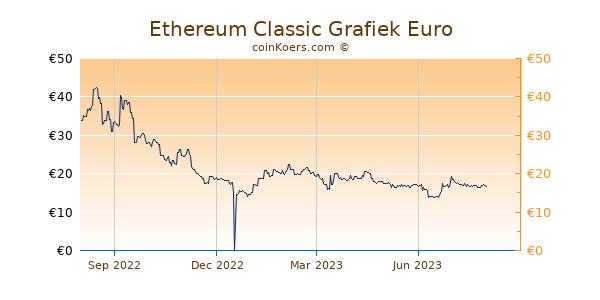 Ethereum Classic Grafiek 1 Jaar