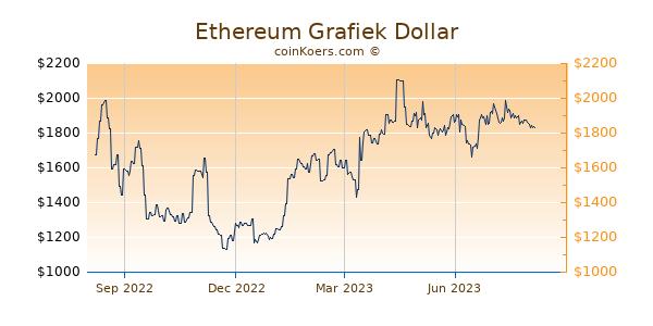 Ethereum Grafiek 1 Jaar