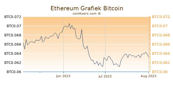 Ethereum Grafiek 3 Maanden