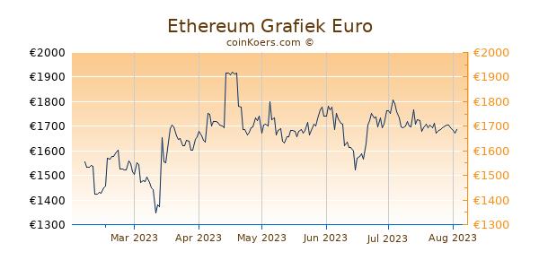 Ethereum Grafiek 6 Maanden