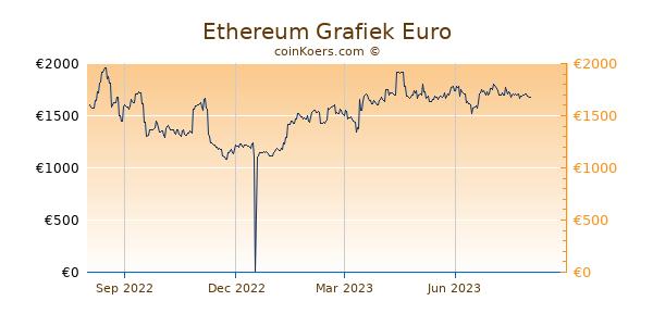 Bitcoin realtime koers euro