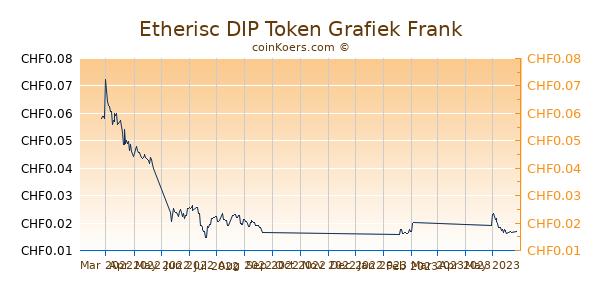 Etherisc DIP Token Grafiek 6 Maanden