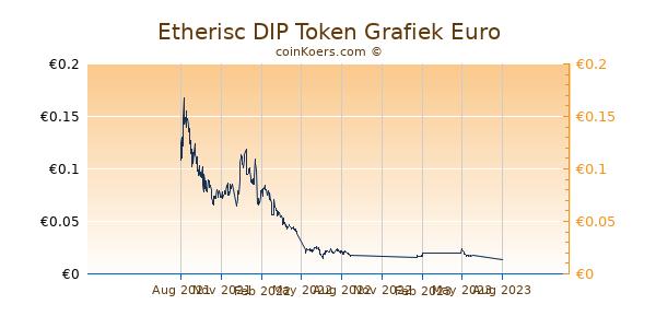 Etherisc DIP Token Grafiek 1 Jaar