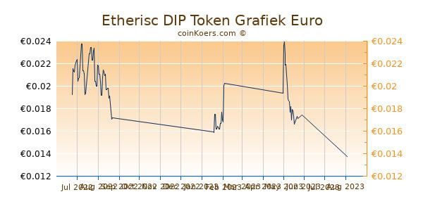 Etherisc DIP Token Grafiek 3 Maanden