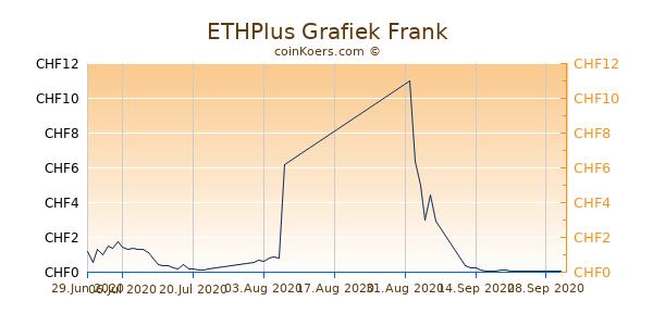 ETHPlus Grafiek 6 Maanden