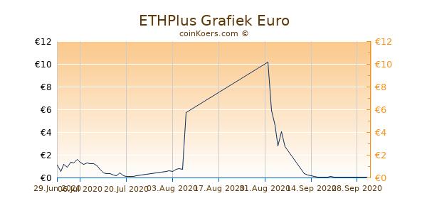 ETHPlus Grafiek 3 Maanden