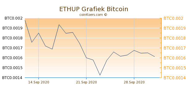 ETHUP Grafiek 6 Maanden