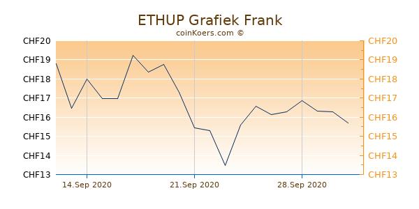 ETHUP Grafiek 1 Jaar