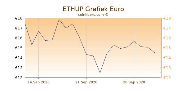 ETHUP Grafiek 3 Maanden