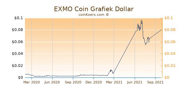 EXMO Coin Grafiek 1 Jaar