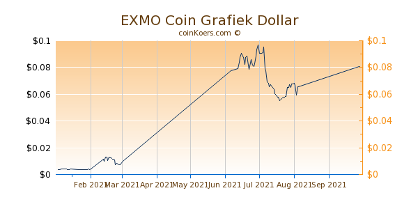 EXMO Coin Chart 3 Monate