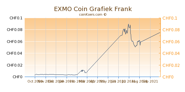 EXMO Coin Grafiek 6 Maanden