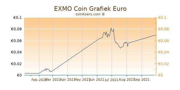 EXMO Coin Grafiek 3 Maanden