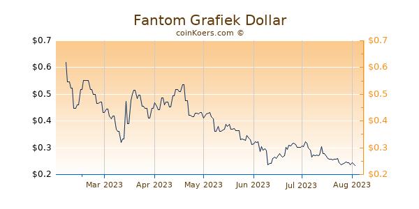 Fantom Grafiek 6 Maanden
