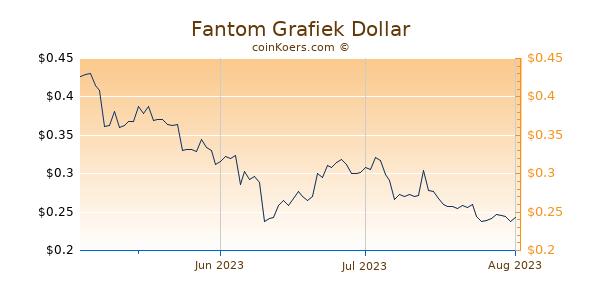 Fantom Chart 3 Monate