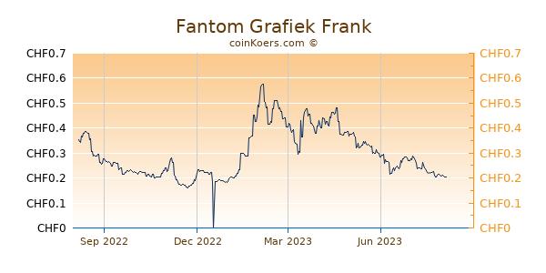 Fantom Grafiek 1 Jaar