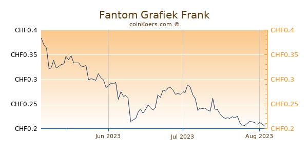 Fantom Grafiek 3 Maanden