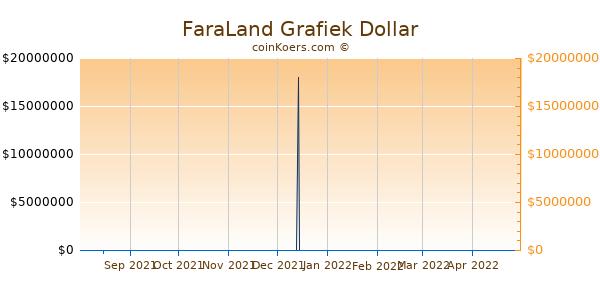 FaraLand Grafiek 6 Maanden
