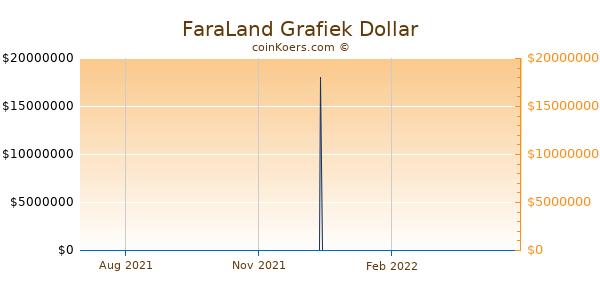 FaraLand Grafiek 1 Jaar