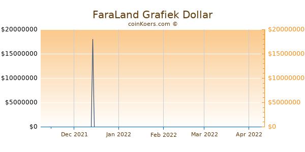 FaraLand Chart 3 Monate