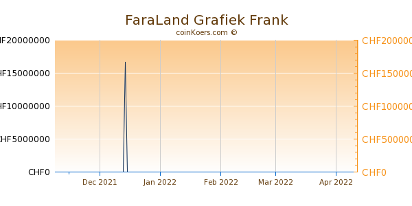 FaraLand Grafiek 3 Maanden