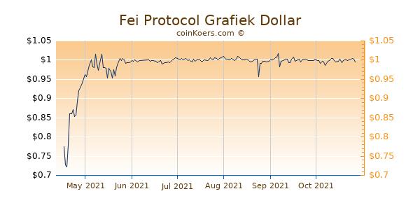 Fei Protocol Grafiek 6 Maanden