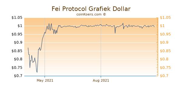 Fei Protocol Grafiek 1 Jaar