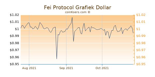 Fei Protocol Chart 3 Monate