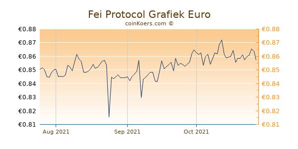Fei Protocol Grafiek 3 Maanden