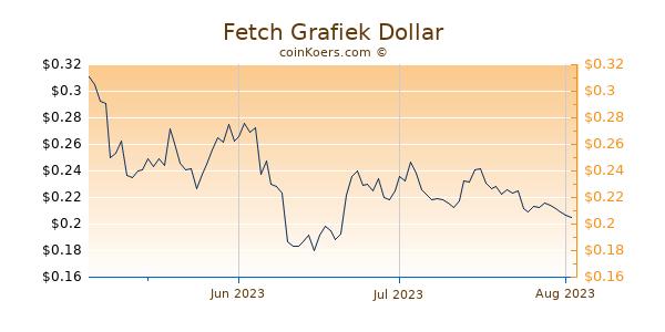 Fetch Chart 3 Monate